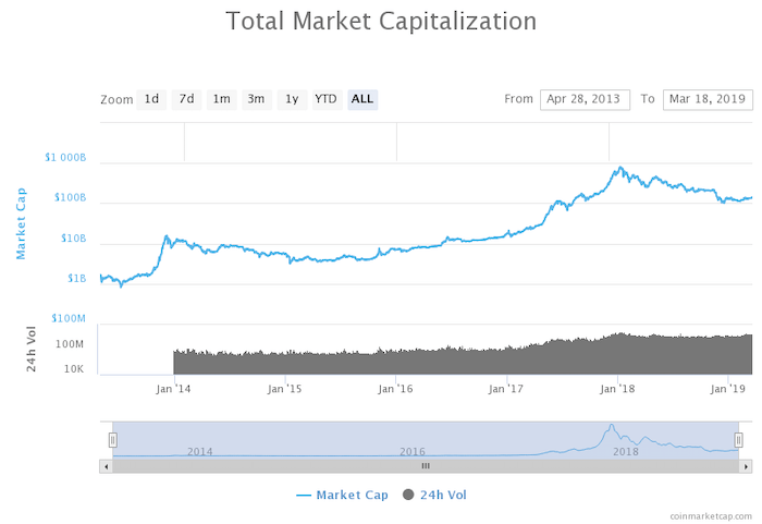 crypto market cap chart
